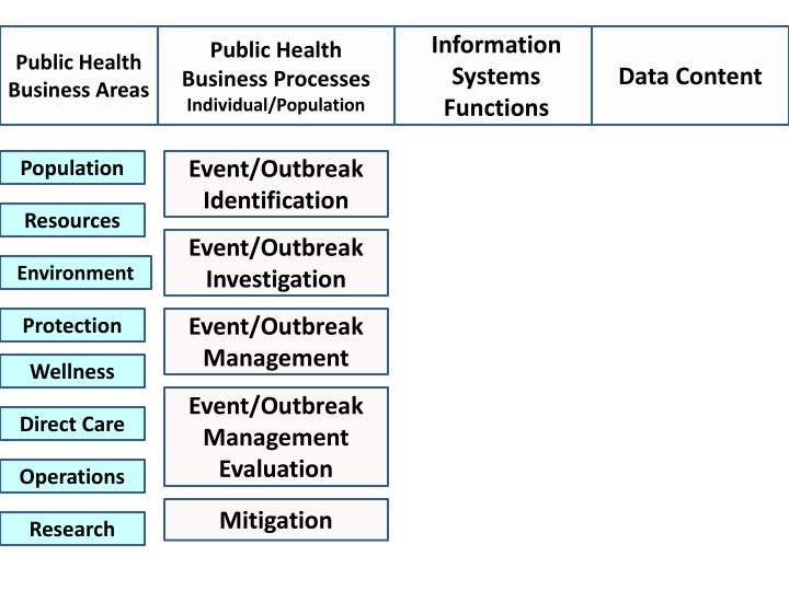 Public Health Business Areas