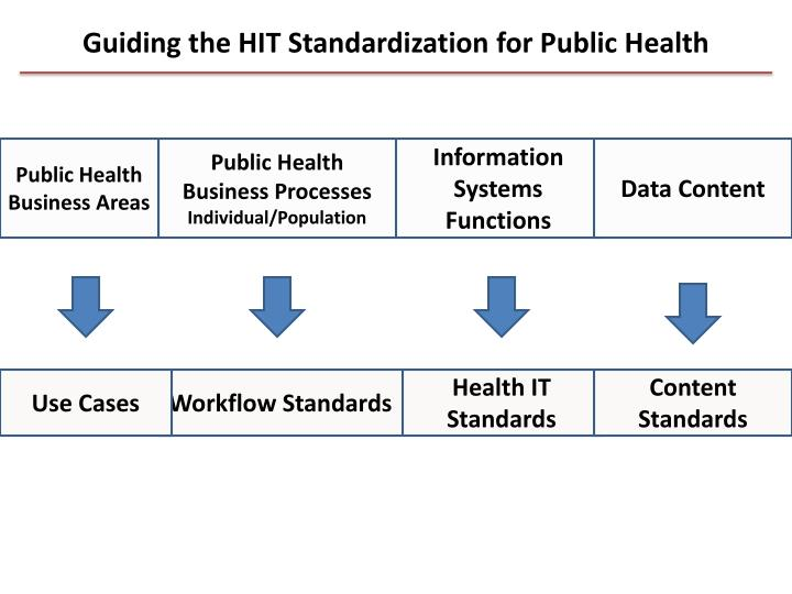 Guiding the HIT Standardization for Public Health