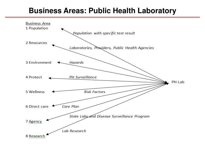 Business Areas: Public Health Laboratory