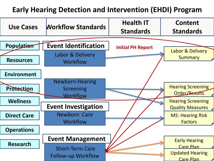 Early Hearing Detection and Intervention (EHDI) Program