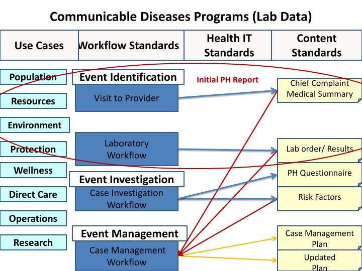 Communicable Diseases Programs (Lab Data)
