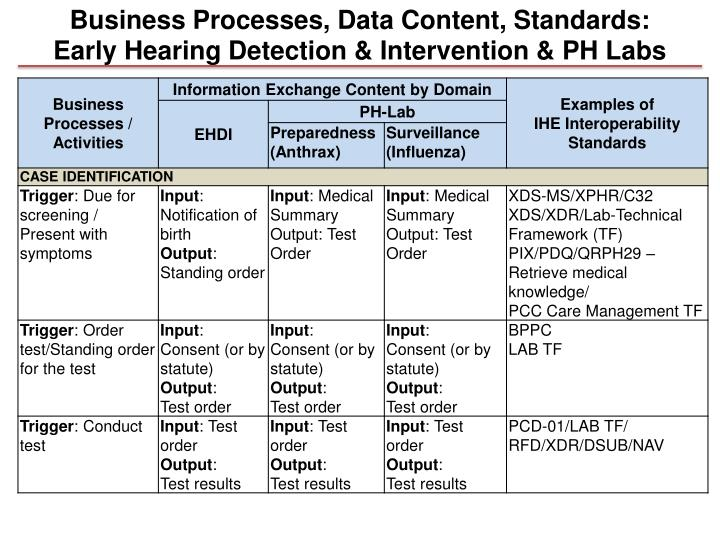 Business Processes, Data Content, Standards:
