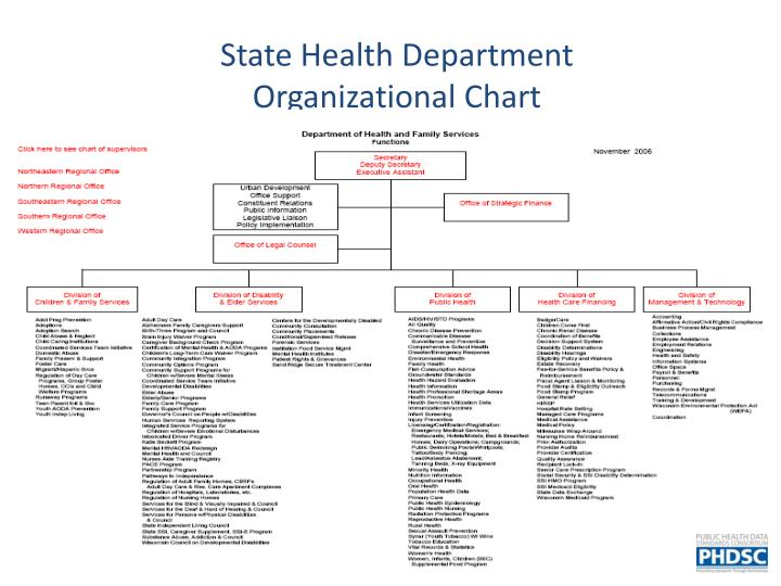 State health department organizational chart
