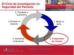el ciclo de investigaci n en seguridad del paciente
