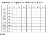 summary of significant differences r prec