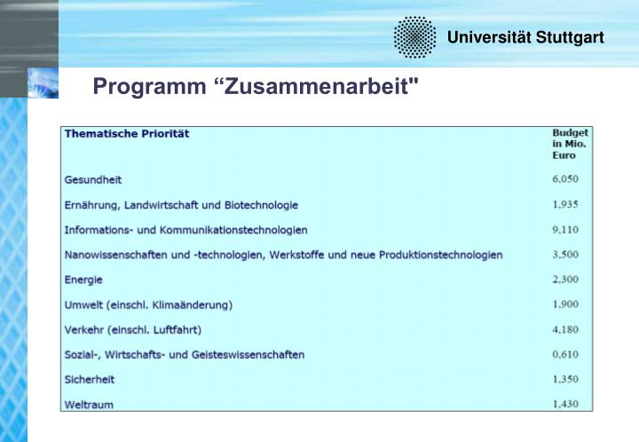"""Programm """"Zusammenarbeit"""""""