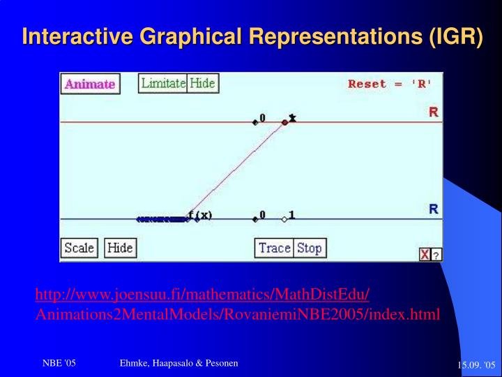Interactive Graphical Representations (IGR)