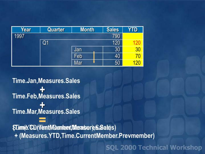 Time.Jan,Measures.Sales