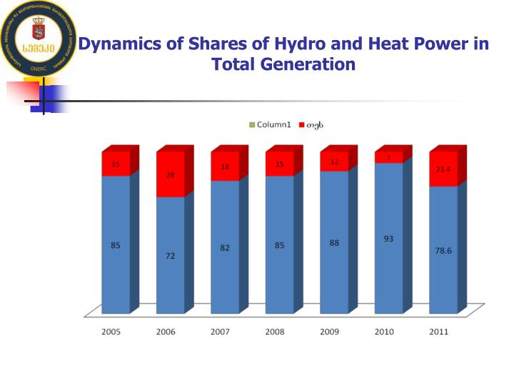 Dynamics of Shares of Hydro and Heat Power in Total Generation