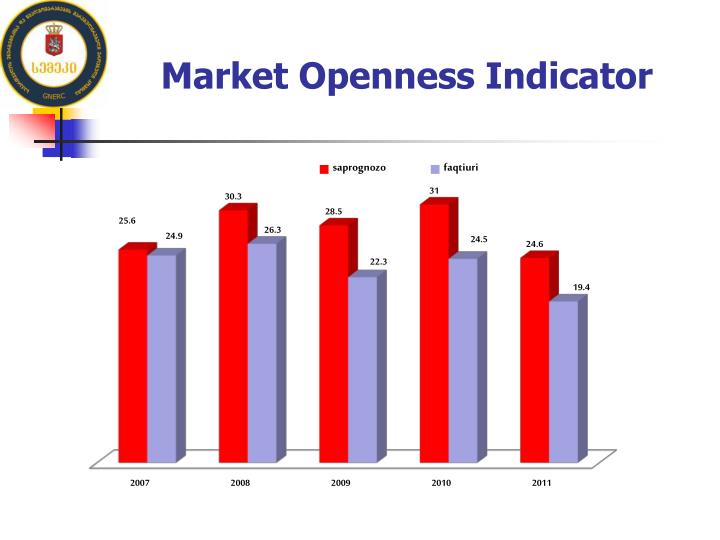 Market Openness Indicator