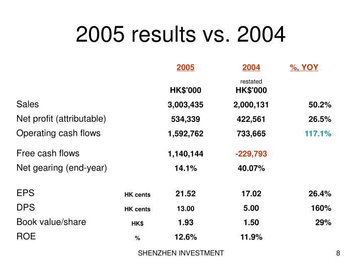 2005 results vs. 2004