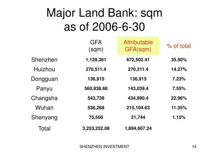 Major Land Bank: sqm