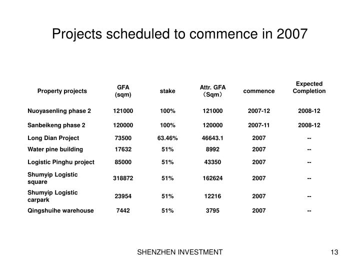 Projects scheduled to commence in 2007