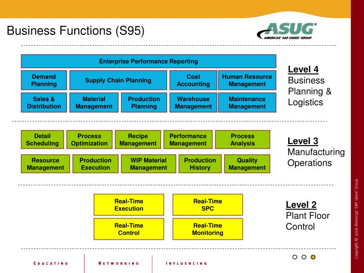 Business Functions (S95)