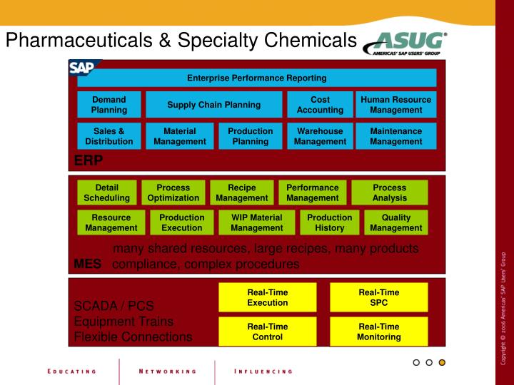 Pharmaceuticals & Specialty Chemicals