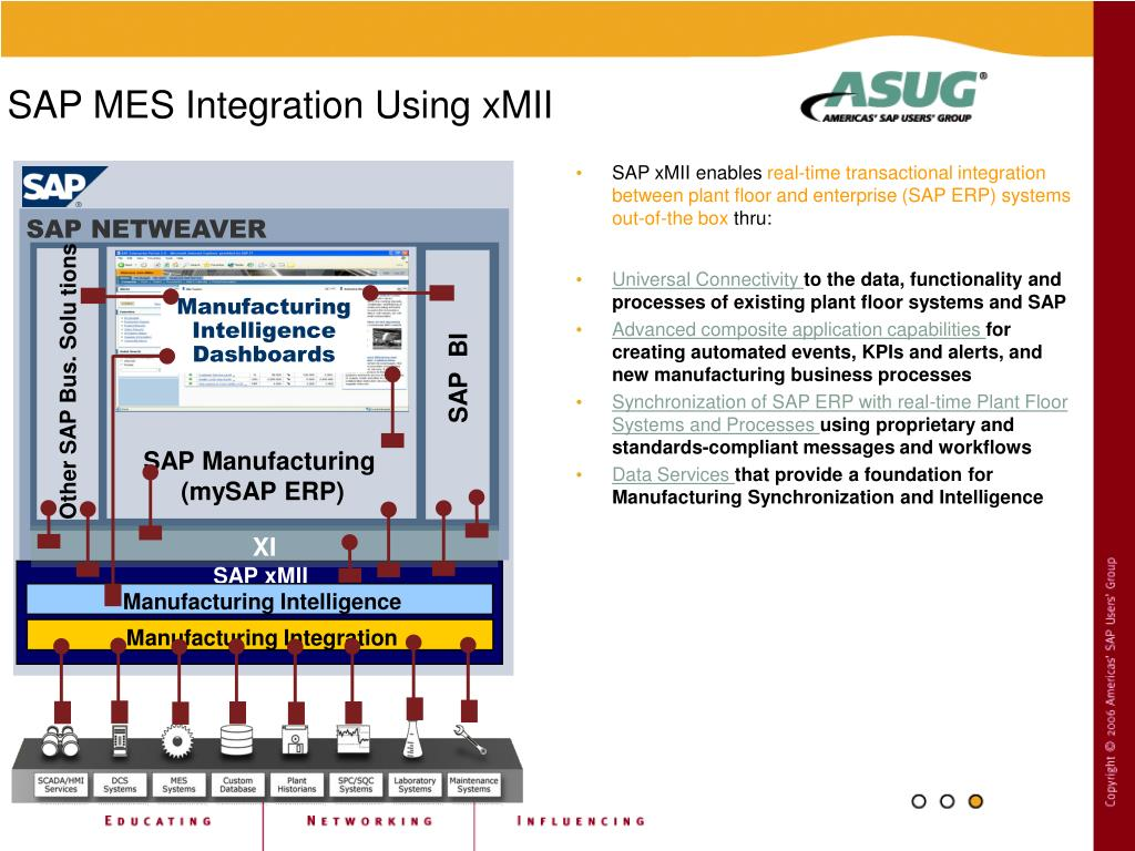 PPT - Integrating SAP & MES PowerPoint Presentation - ID:3341032