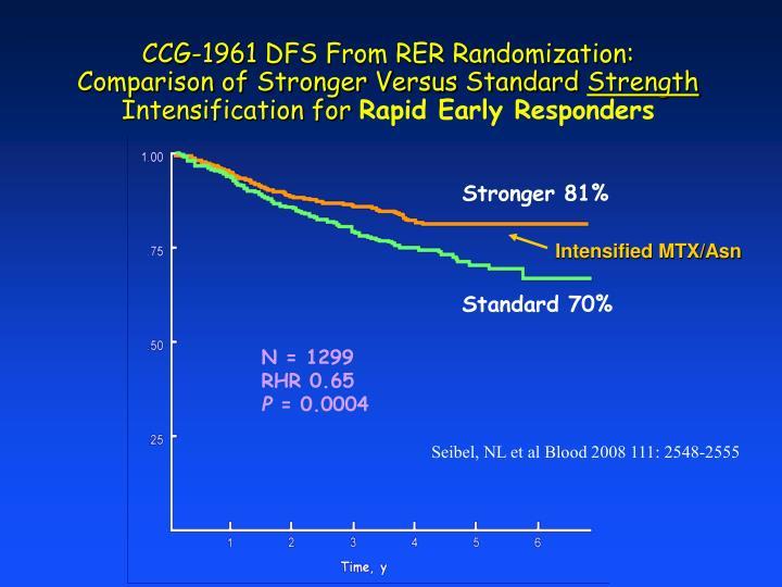 CCG-1961 DFS From RER Randomization: