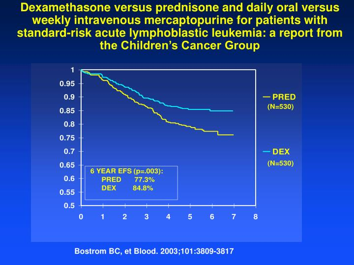 Dexamethasone versus prednisone and daily oral versus weekly intravenous mercaptopurine for patients with standard-risk acute lymphoblastic leukemia: a report from the Children's Cancer Group