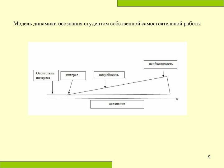 Модель динамики осознания студентом собственной самостоятельной работы