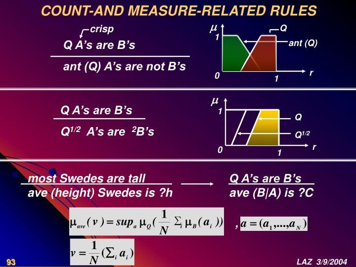 COUNT-AND MEASURE-RELATED RULES