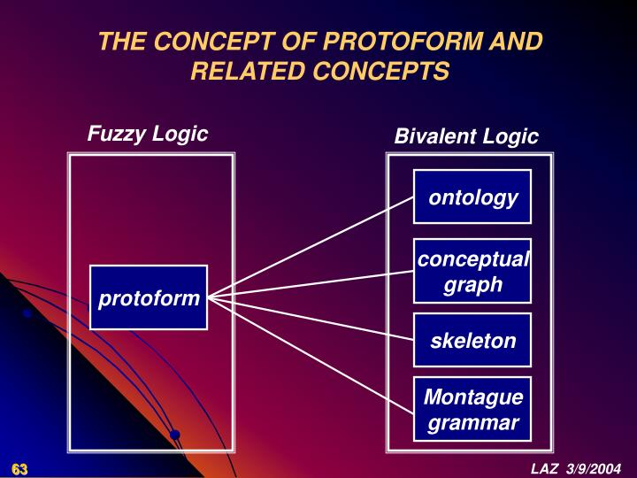 THE CONCEPT OF PROTOFORM AND RELATED CONCEPTS