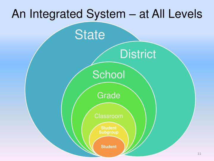 An Integrated System – at All Levels