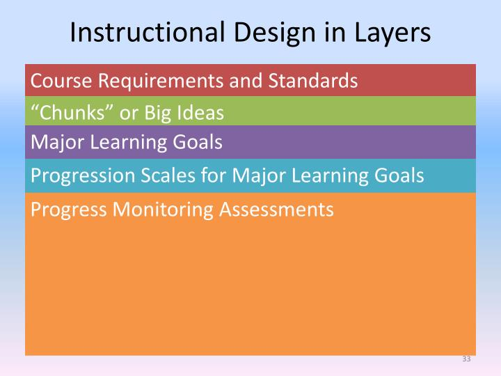 Instructional Design in Layers