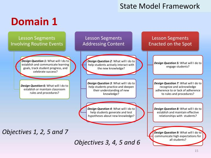 State Model Framework