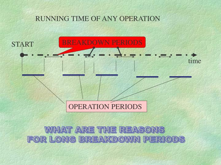 RUNNING TIME OF ANY OPERATION