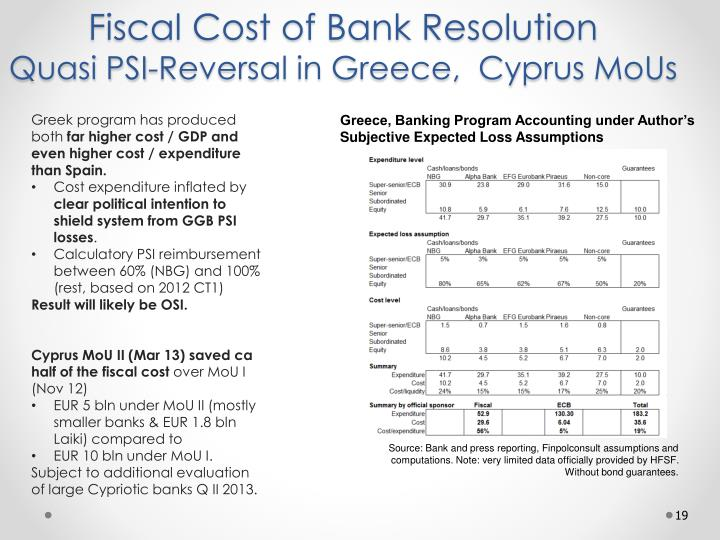 Fiscal Cost of Bank Resolution