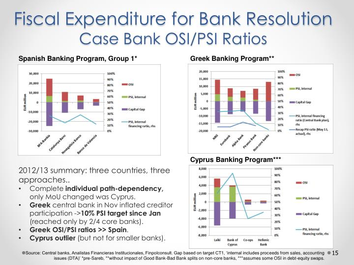 Fiscal Expenditure for Bank Resolution