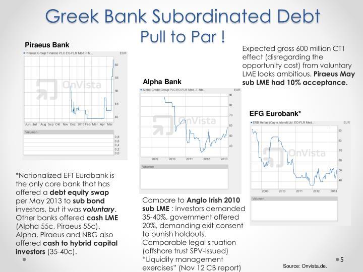 Greek Bank Subordinated Debt
