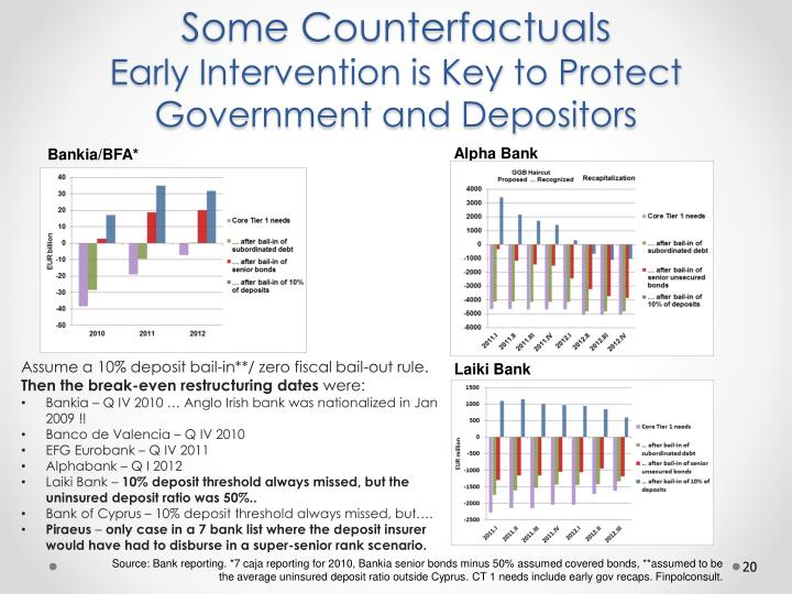 Some Counterfactuals