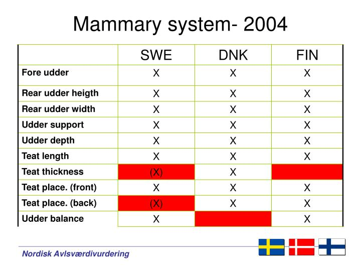 Mammary system- 2004
