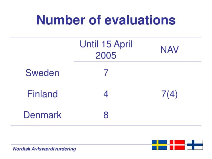 Number of evaluations