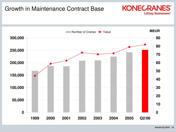 Growth in Maintenance Contract Base