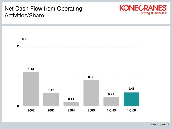Net Cash Flow from Operating Activities/Share