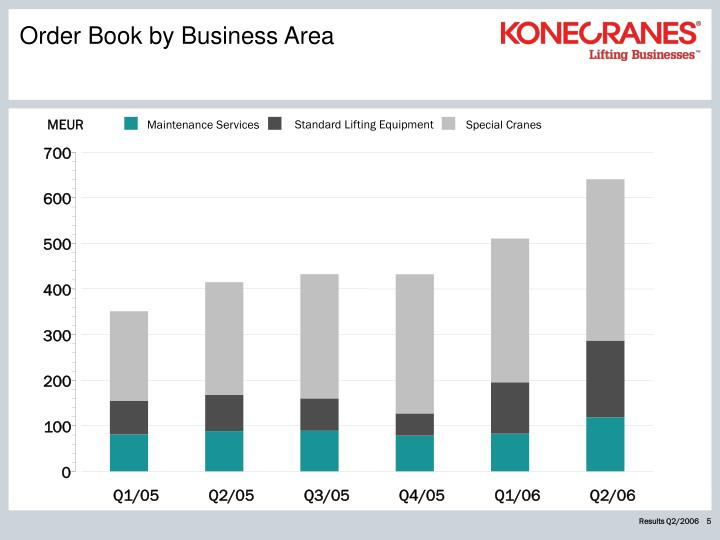 Order book by business area
