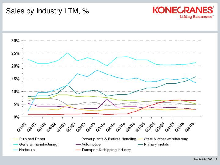 Sales by Industry LTM, %