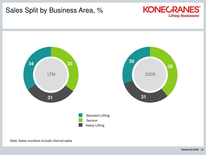 Sales Split by Business Area, %
