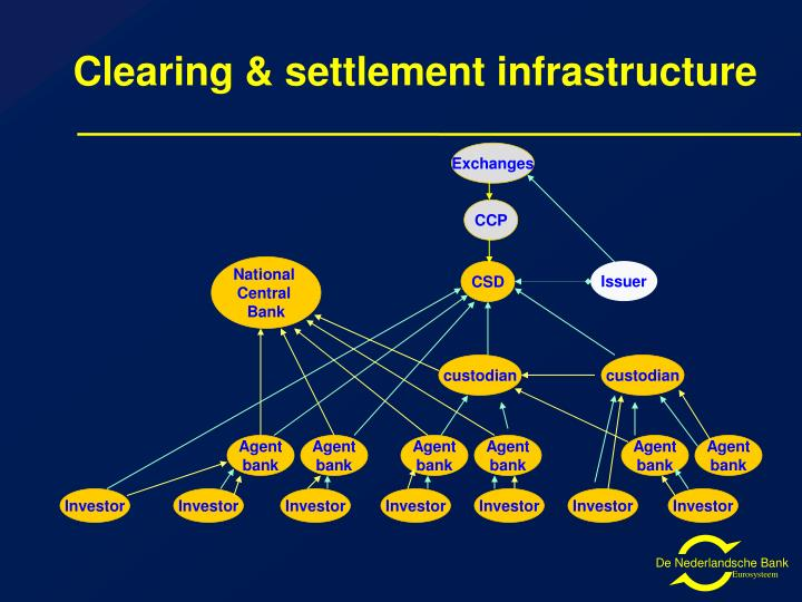 Clearing & settlement infrastructure