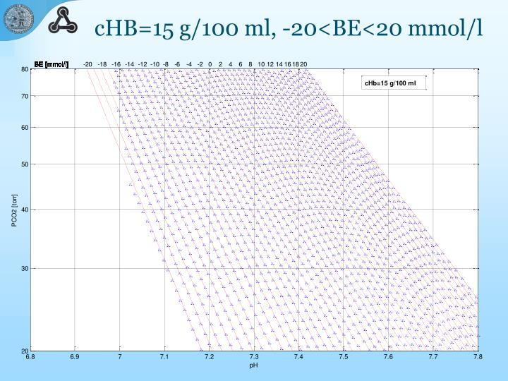 cHB=15 g/100 ml, -20<BE<20 mmol/l