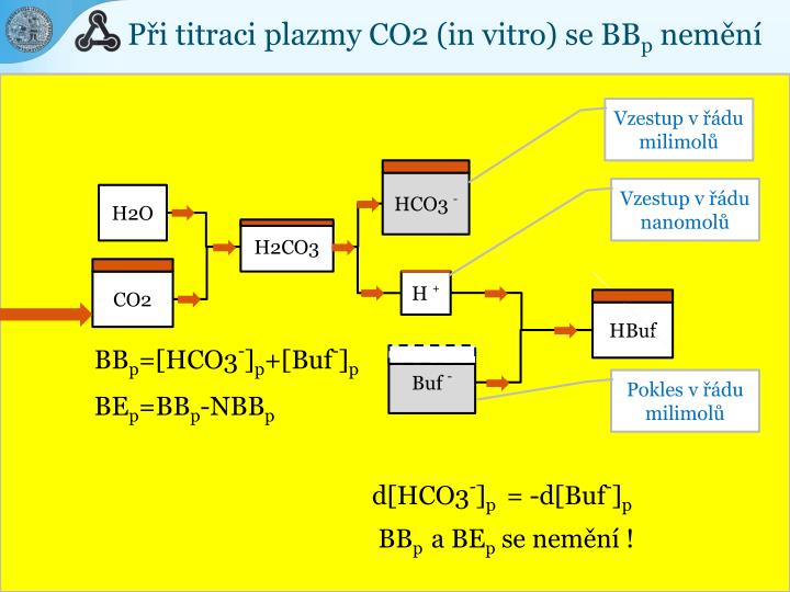 Při titraci plazmy CO2 (in vitro) se BB