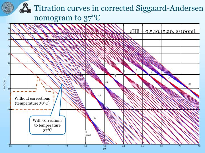 Titration curves in corrected Siggaard-Andersen nomogram to 37°C