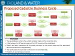 proposed cadastre business cycle