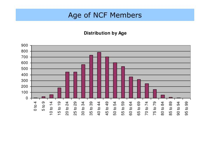 Age of NCF Members