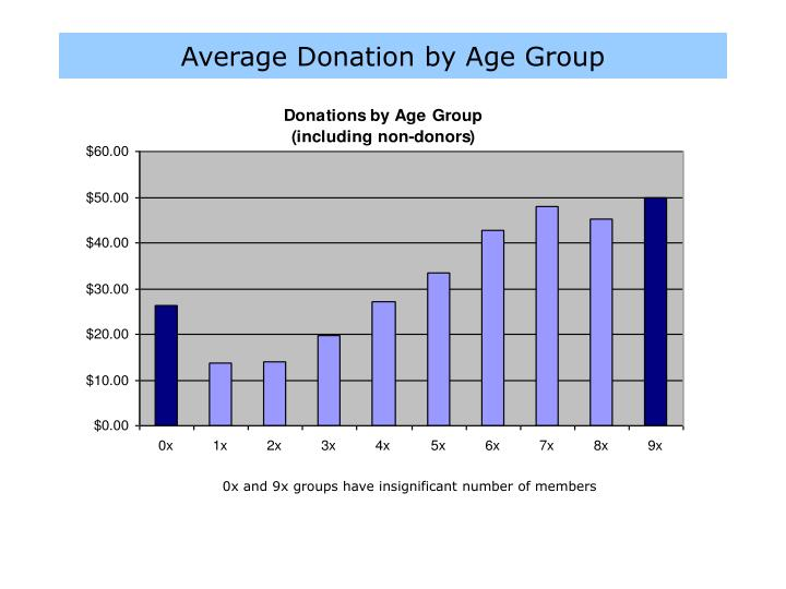 Average Donation by Age Group