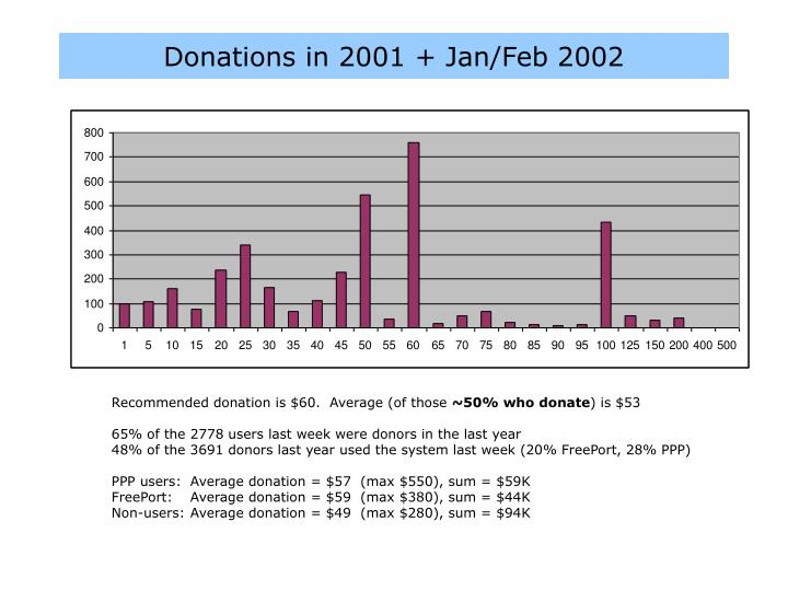 Donations in 2001 + Jan/Feb 2002