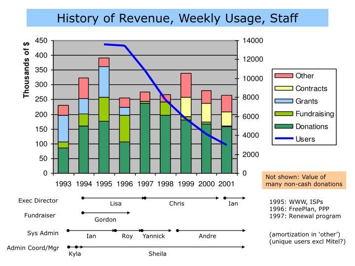 History of Revenue, Weekly Usage, Staff