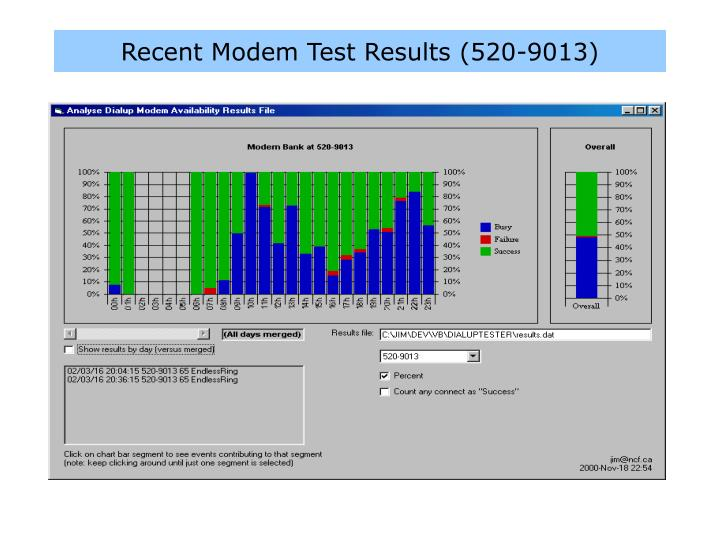 Recent Modem Test Results (520-9013)